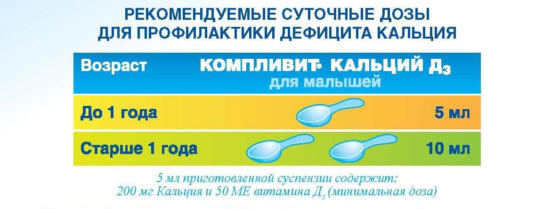 Компливит® Кальций Д3 для малышей